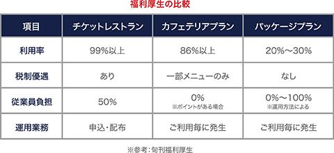 福利厚生の比較
