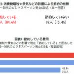 エデンレッドジャパン、ビジネスパーソンに聞いた「家計と昼食に関する調査」を発表